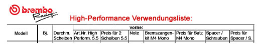 Brembo High Performance Parts Verwendungsliste